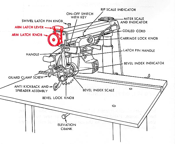 Sears Radial Arm Saw Problem